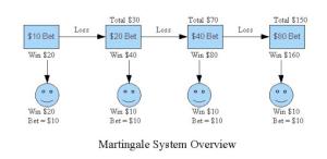 Martingalo statymo sistema