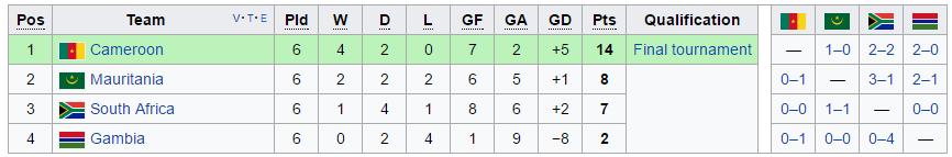 Kamerūno nacionalinės futbolo rinktinės rezultatai atrankoje