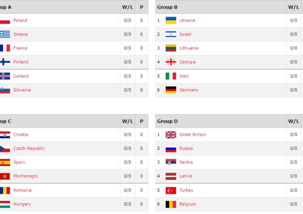 EuroBasket 2017 dalyviai
