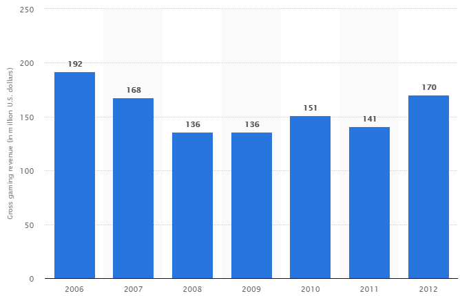Gross gaming revenue of Nevada sports books from sports betting from 2006 to 2012 (in million U.S. dollars)
