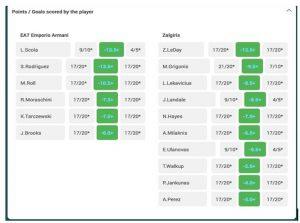 Eurolygos žaidėjų totalų pasiūla