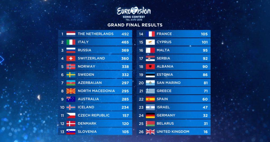 lažybos eurovizija pirmas pusfinalis statymai